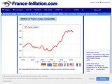 France Inflation